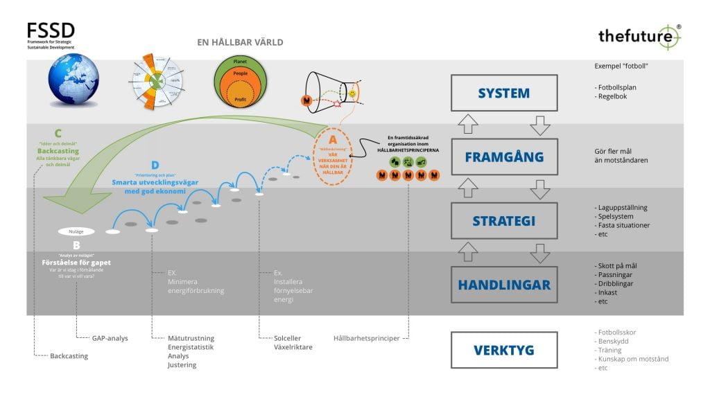 Hållbarhetsarbete enligt FSSD metoden